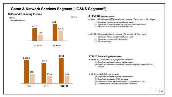 索尼2020财年Q1财报:PS4全球累计出货量破1.123亿台