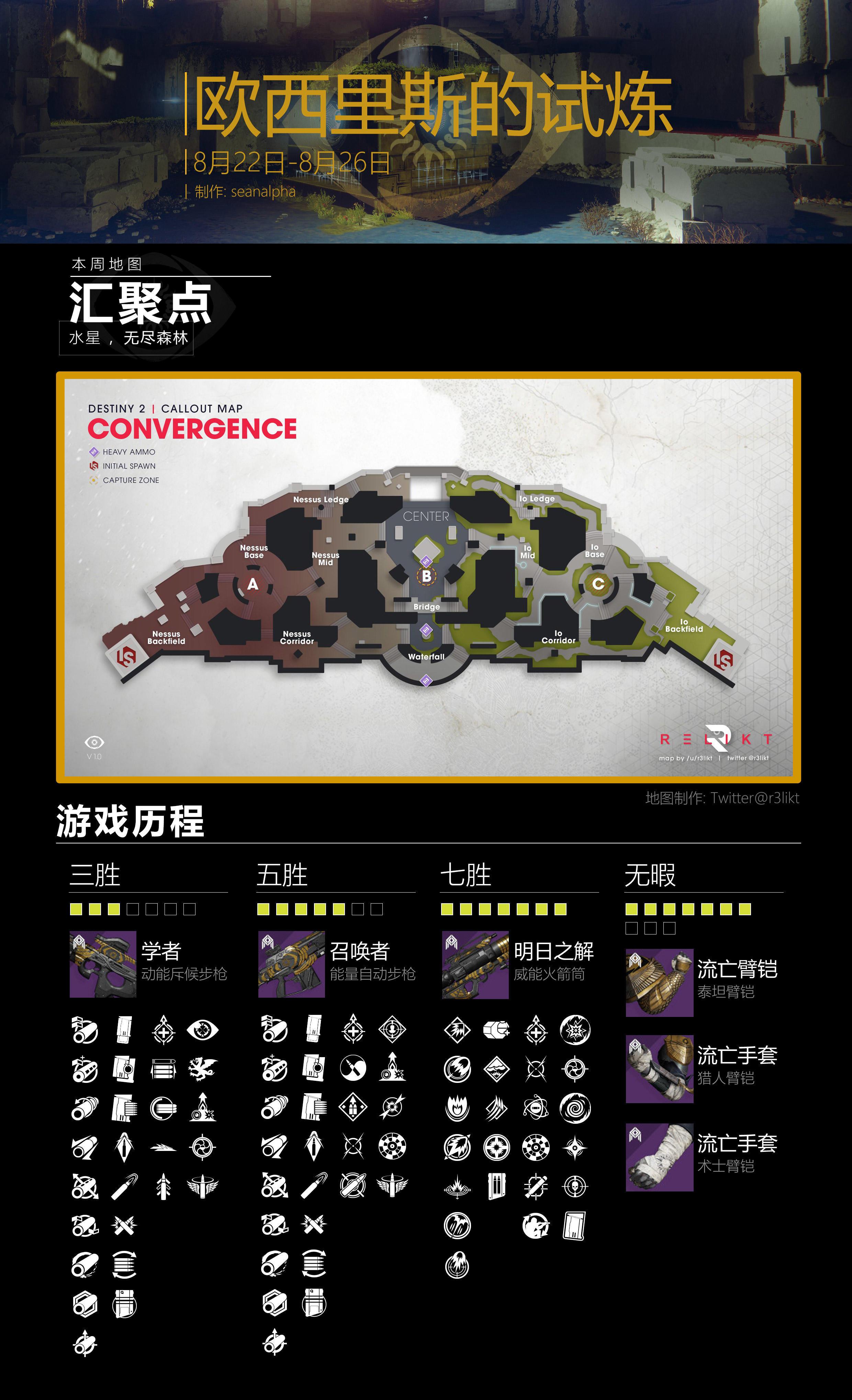《命运2》8月22日试炼周报内容一览