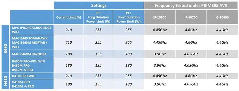 微星推出全新功能:CPU 散热器调整,自动挖掘处理器潜力
