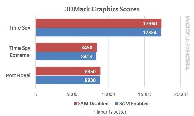 锐龙5000+RX 6000合体,AMD SAM技术实测:性能大涨14%
