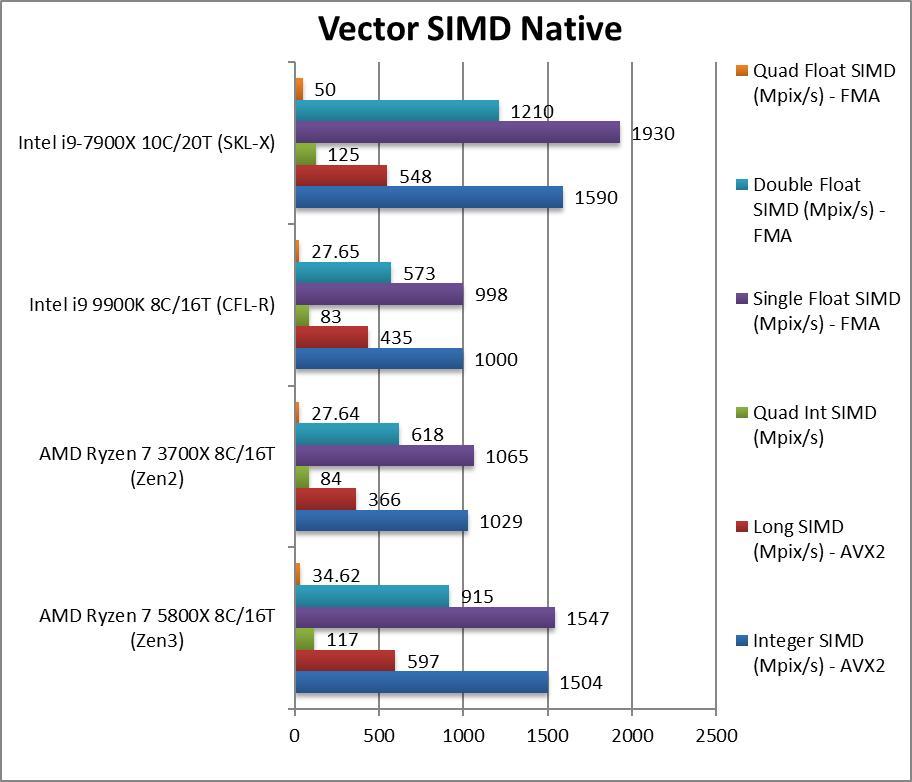 锐龙7 5800X、锐龙5 5600X性能偷跑:Zen3提升最多达40%