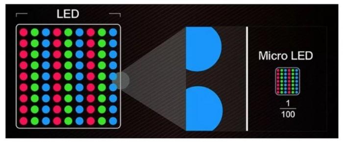 要完美取代OLED的Micro LED迎新突破:良品率能达99.99%