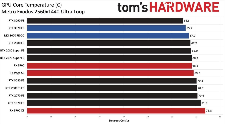 英伟达 RTX 3070 功耗测试:游戏满载 220 W,比 2080 Ti 低 40W