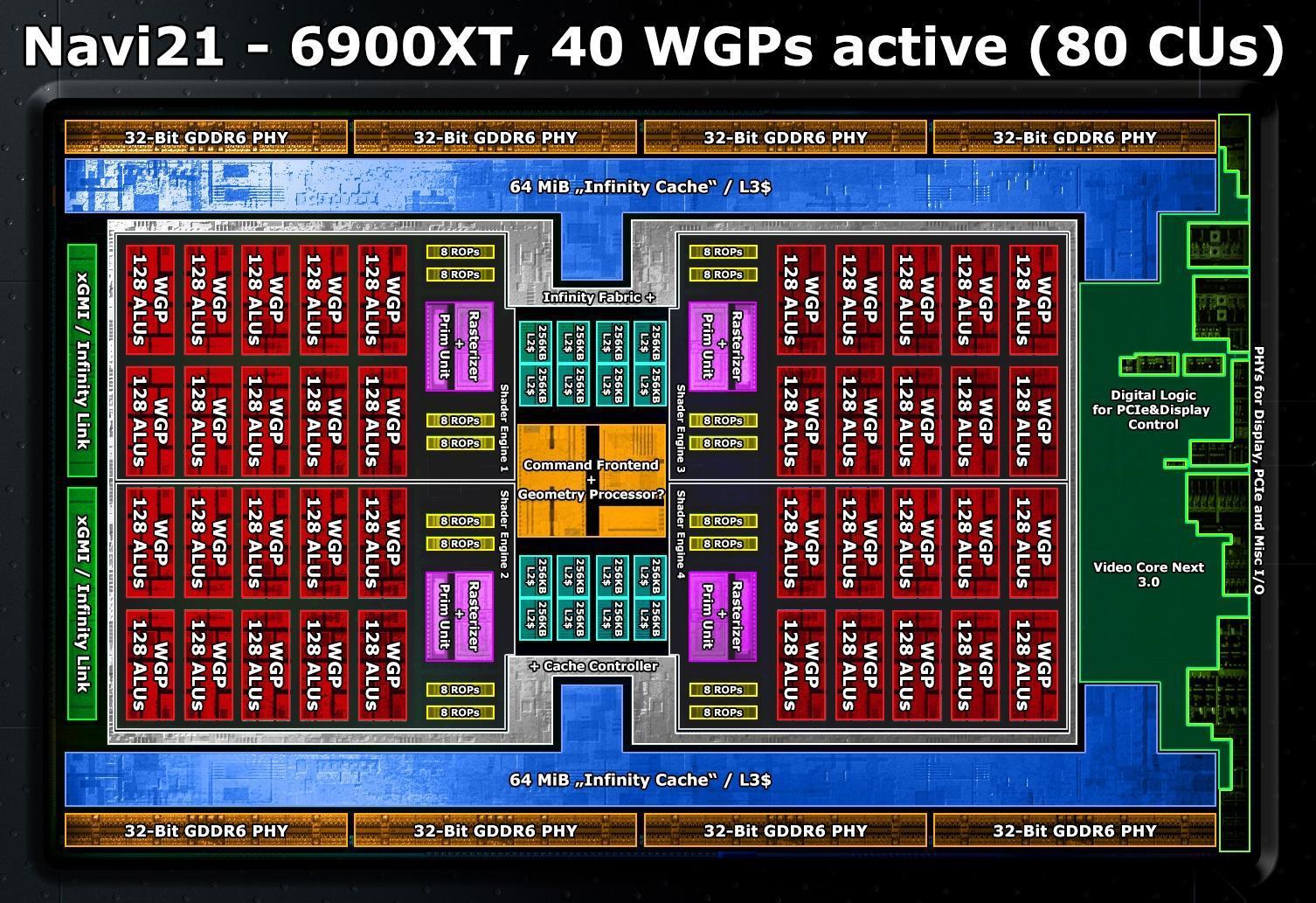 AMD RDNA2显卡内核探秘:明显看到Zen的影子