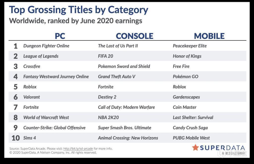 PC端游戏6月收入排行榜:英雄联盟排名第二